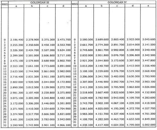 Kenaikan Gaji PNS 2013 PP No. 22 Tahun 2013
