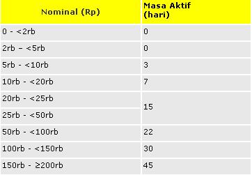 Masa Aktif Transfer Pulsa Indosat IM3, Mentari dan Matrix Auto