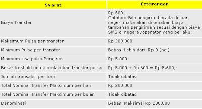 Penggunaan Transfer Pulsa Indosat IM3, Mentari dan Matrix Auto
