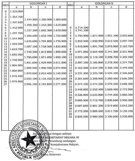 Tabel Kenaikan Gaji PNS 2013 Terbaru
