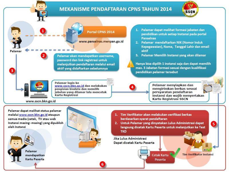 Mekanisme Tata Cara Pendaftaran CPNS 2014 Online