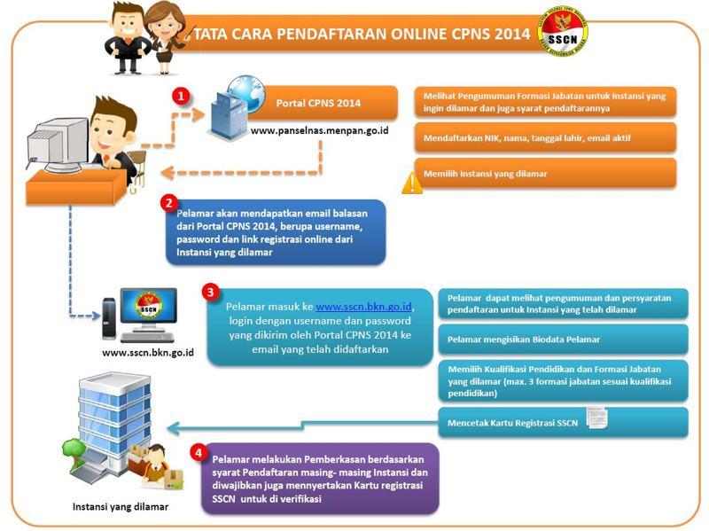 Tata Cara Pendaftaran CPNS 2014 Online