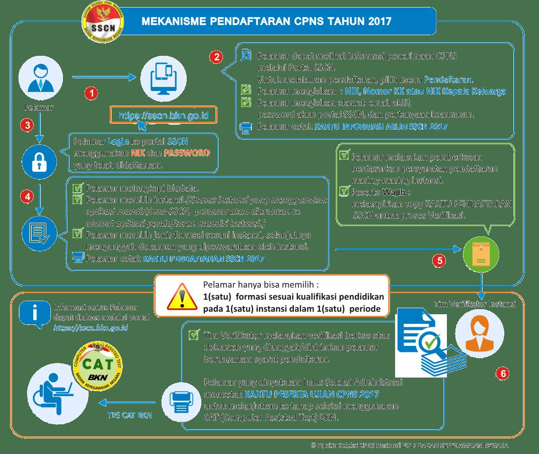 Tata Cara Alur Pendaftaran CPNS Badan Kepegawaian Negara 2017 Online Akun SSCN BKN